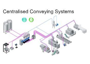 Centralised Systems